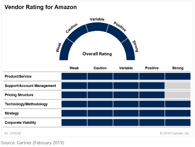 Vendor rating for Amazon
