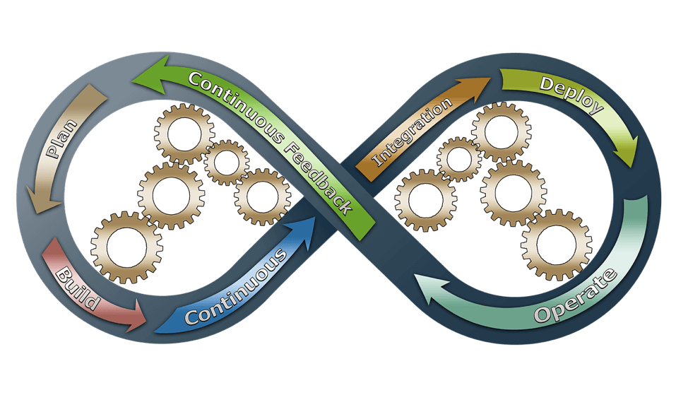 What is DevOps and Why it Matters